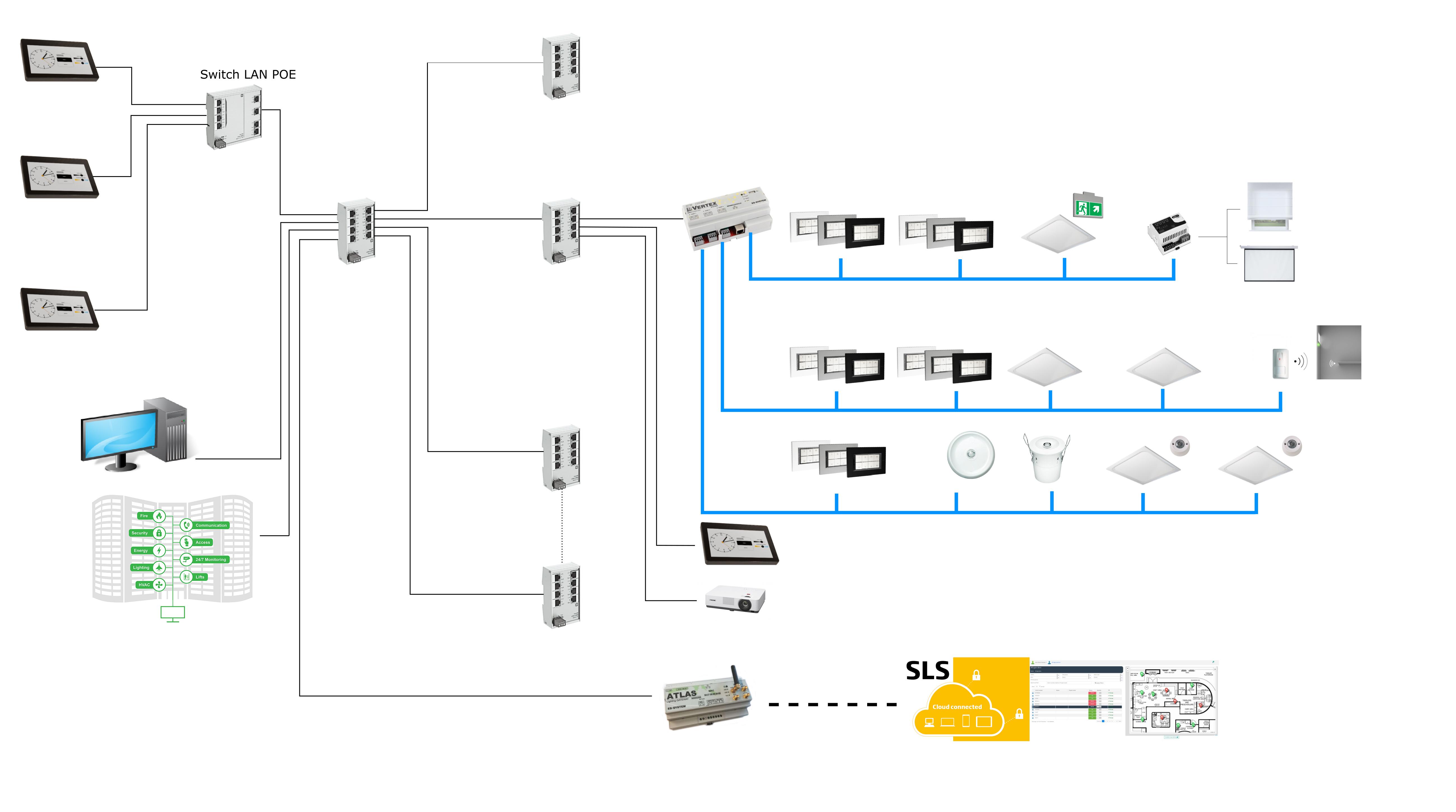 Nadzór i zarządzanie oświetleniem – SLS